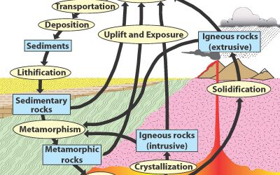 A Wild Ride through the Rock Cycle