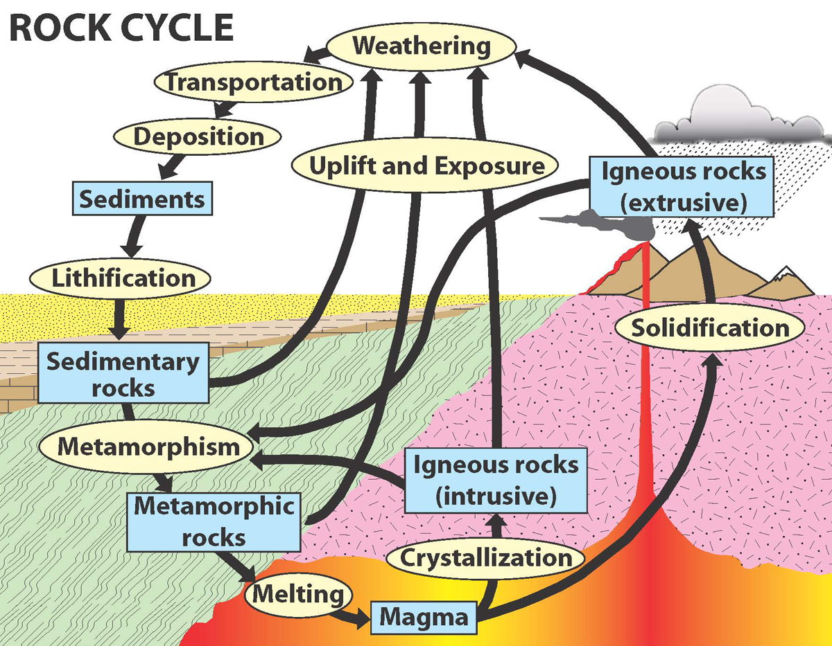 A Wild Ride Through The Rock Cycle Use Natural Stone