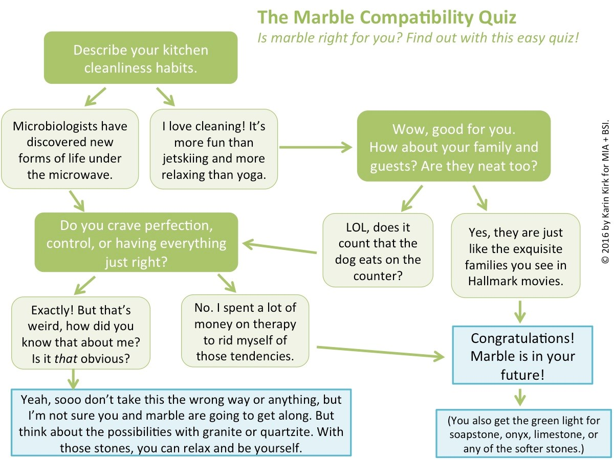 choosing a stone countertop marble compatability quiz