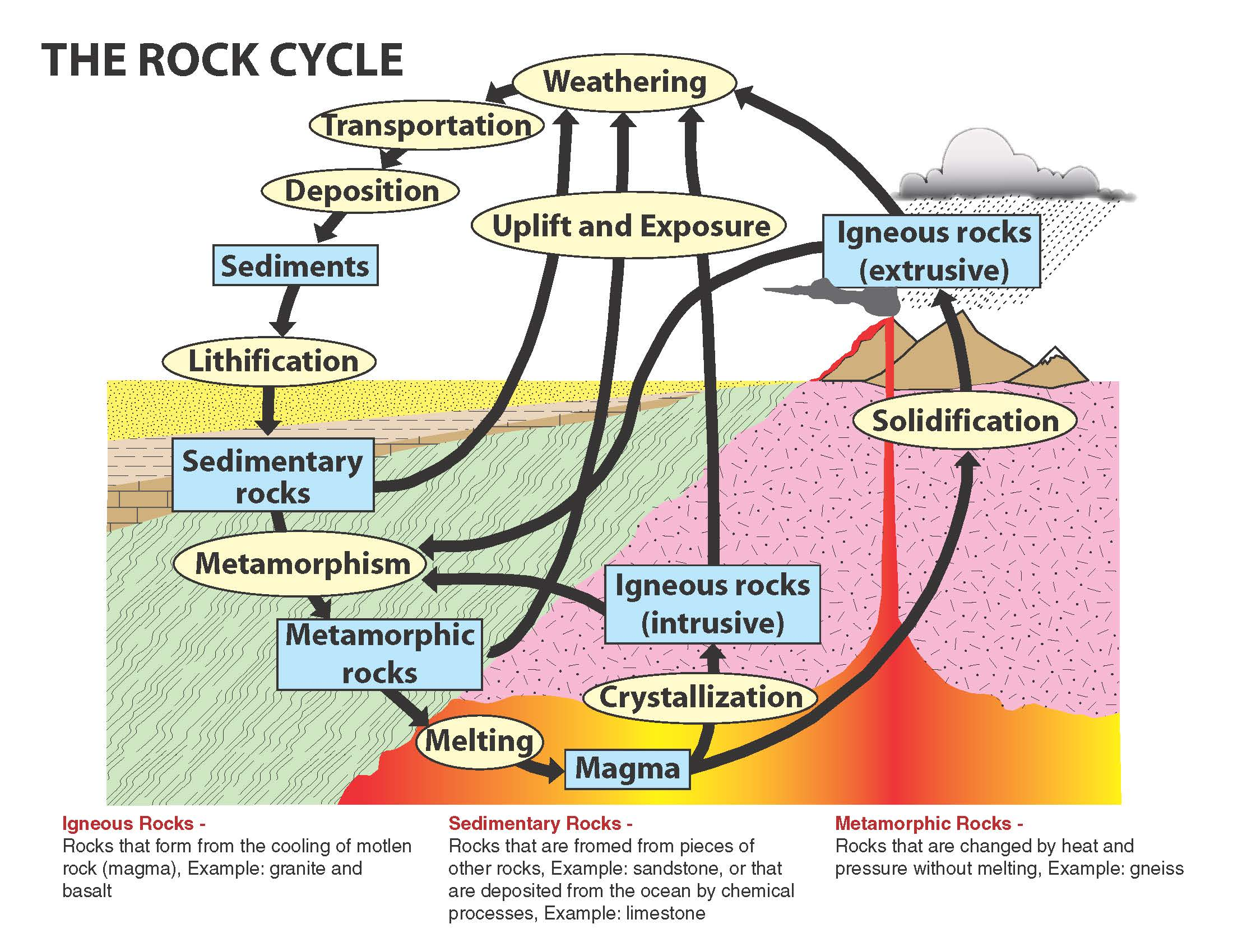 Crazy rock cycle diagram electrical work wiring diagram a wild ride through the rock cycle use natural stone rh usenaturalstone org cartoon rock cycle diagram cartoon rock cycle diagram ccuart Images