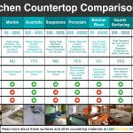 countertop comparison chart