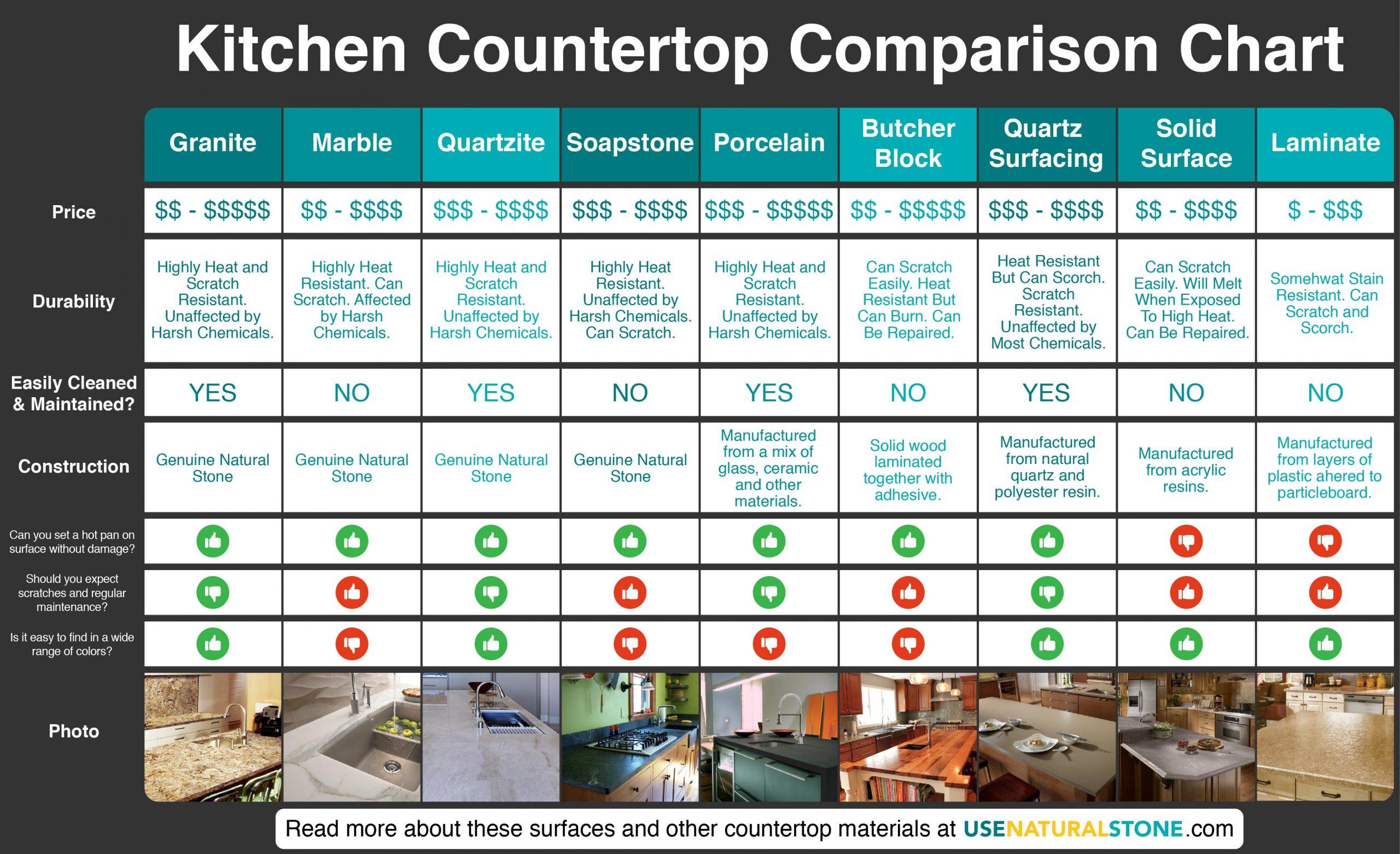 Countertop Comparison Chart Which
