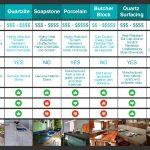 kitchen countertop comparison chart - use natural stone