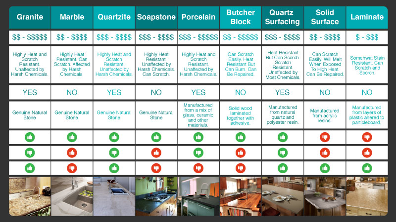 Kitchen Countertop Comparison Chart