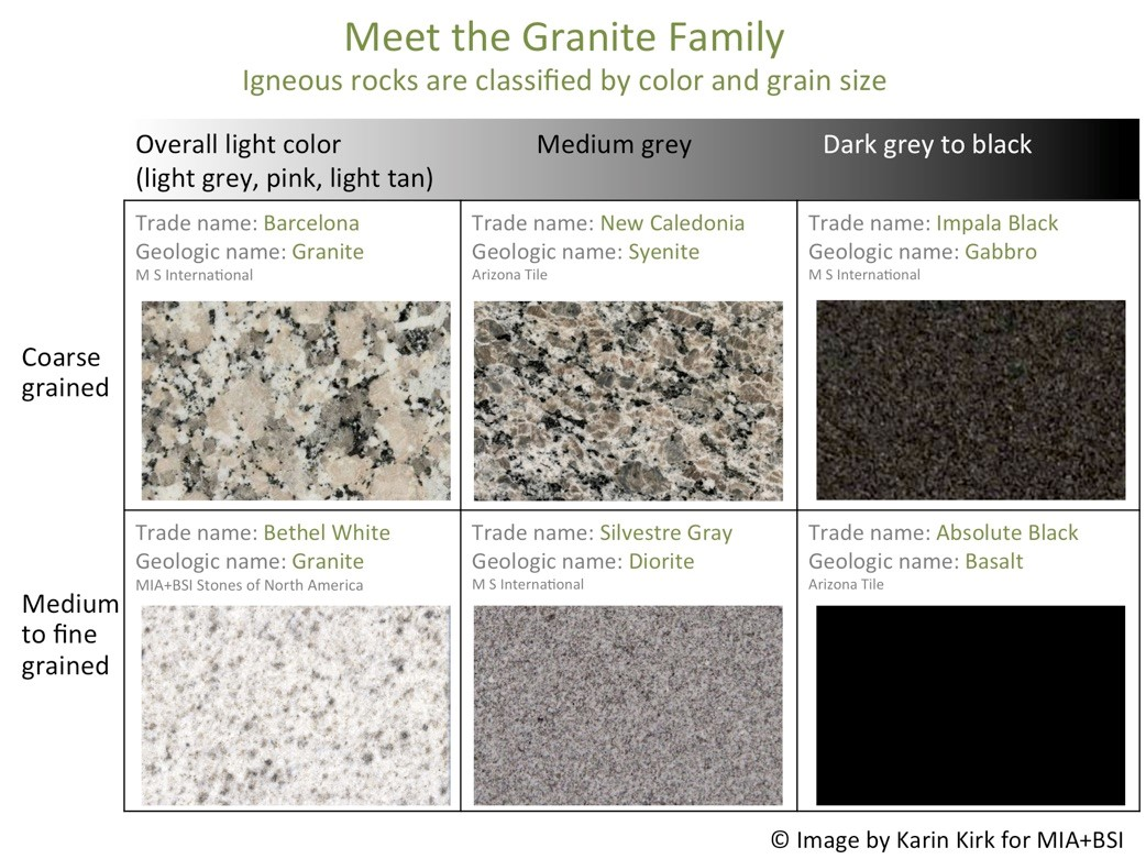 Granite What S In A Name Use