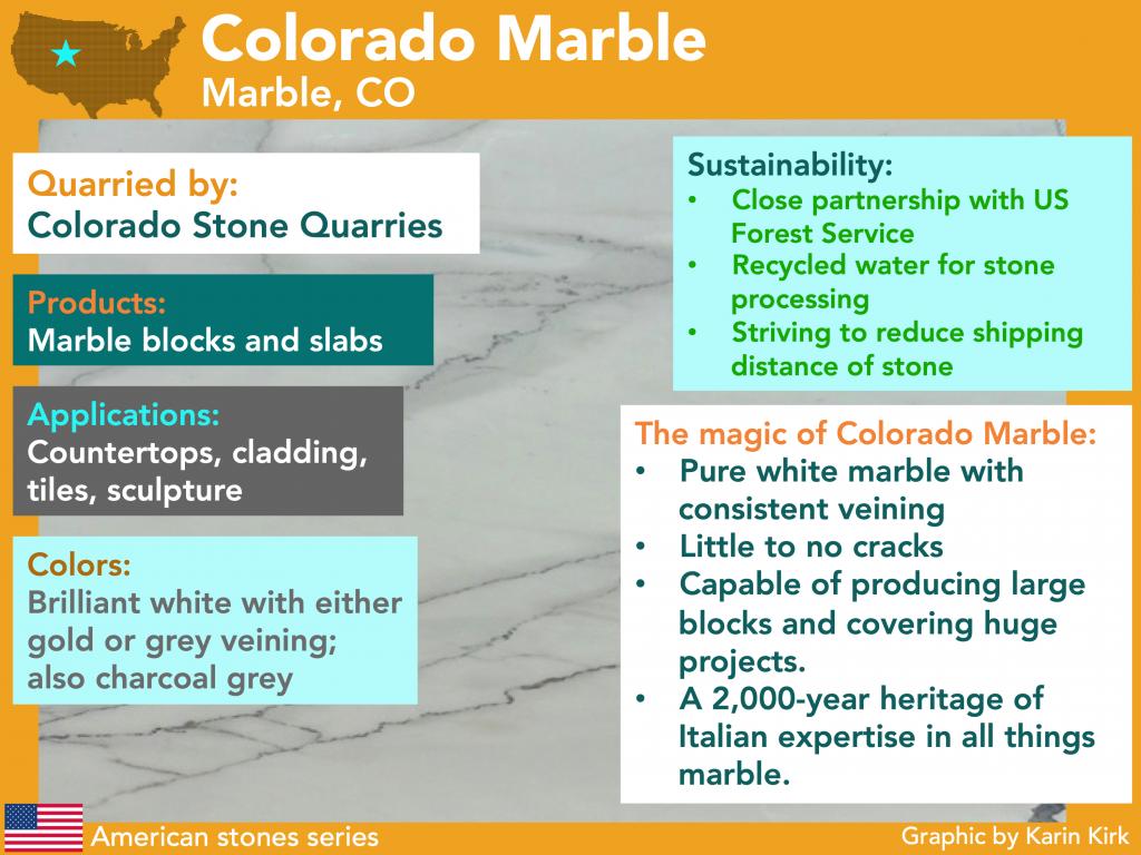 Colorado Marble Infographic